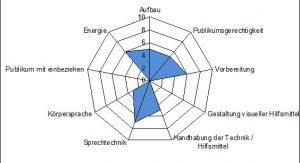 Skipwith-Radar von Bundesrätin Eveline Widmer-Schlumpf
