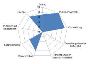Der Skipwith-Radar zeigt Stärken und Verbesserungspotentiale