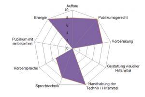 Skipwith-Radar zum Referat von Kaspar Villiger an der Uni Zürich