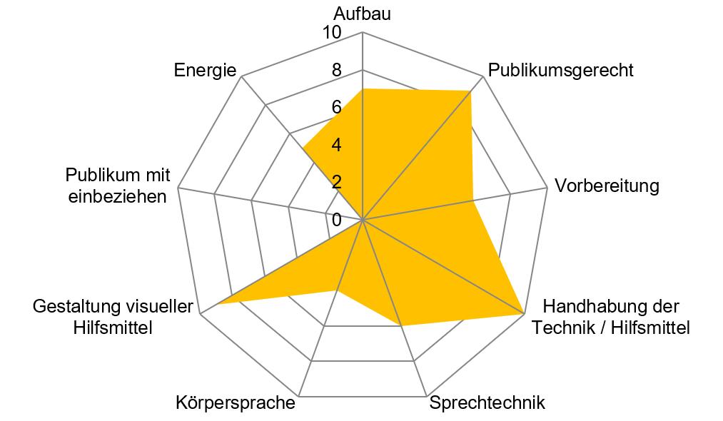 Simonetta Sommaruga: Skipwith-Radar